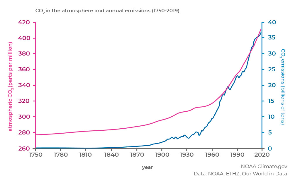 Greenhouse-gas-emissions-in-agriculture-1-1