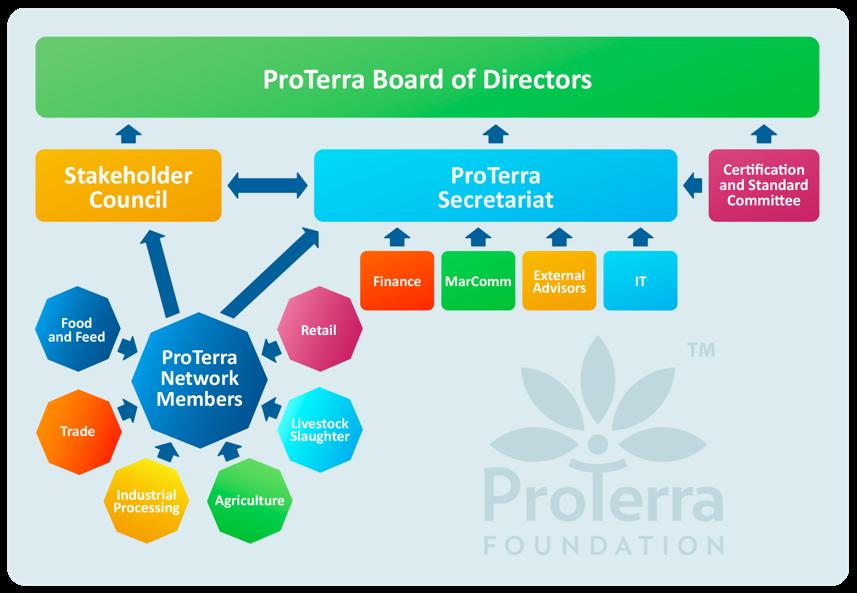 proterra board of directors
