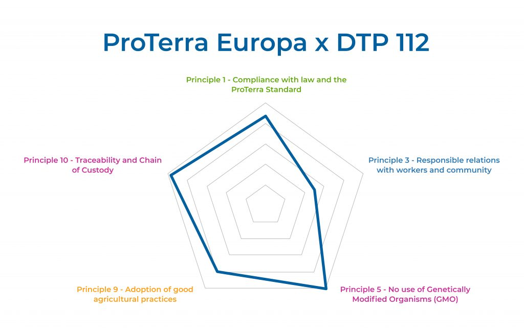 BENCHMARK SUSTAINABLE CEREAL AND OILSEED - DTP112 Ver 5 (09.01.2020) and ProTerra V4.1 + ProTerra Europa