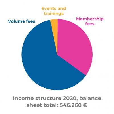 IncomeIncome structure 2020 structure 2020